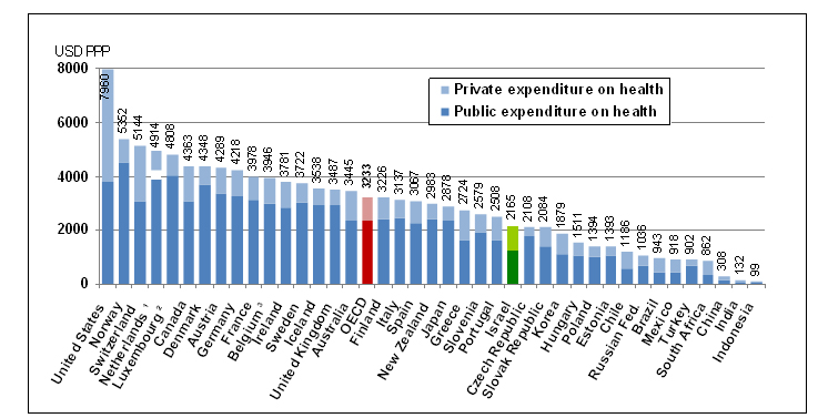 public health expenditure and health At $5,960 per capita, government spending on health care costs in the us   together, these public expenditures put the us in first place for.