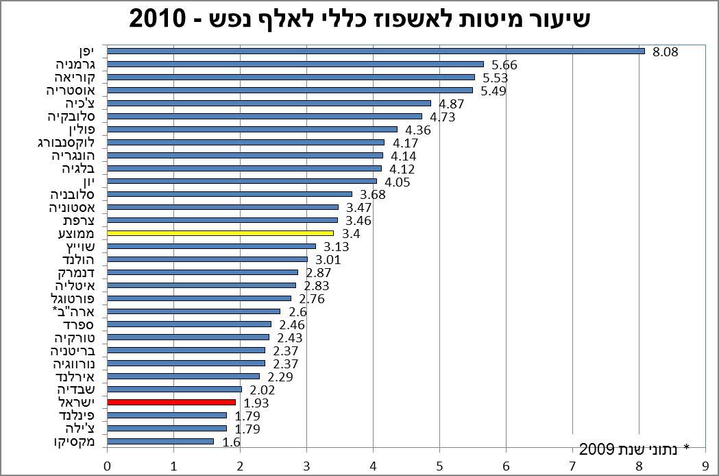 שיעור מיטות לאשפוז כללי לאלף נפש - 2010