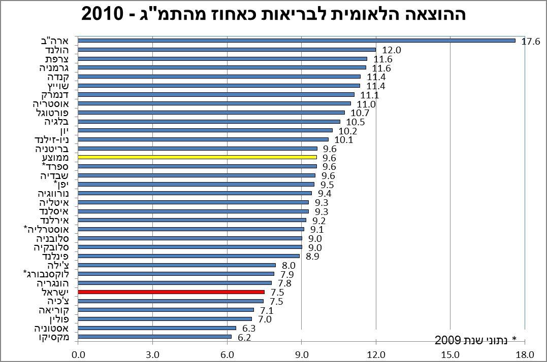 """ההוצאה הלאומית לבריאות כאחוז מהתמ""""ג - 2010"""