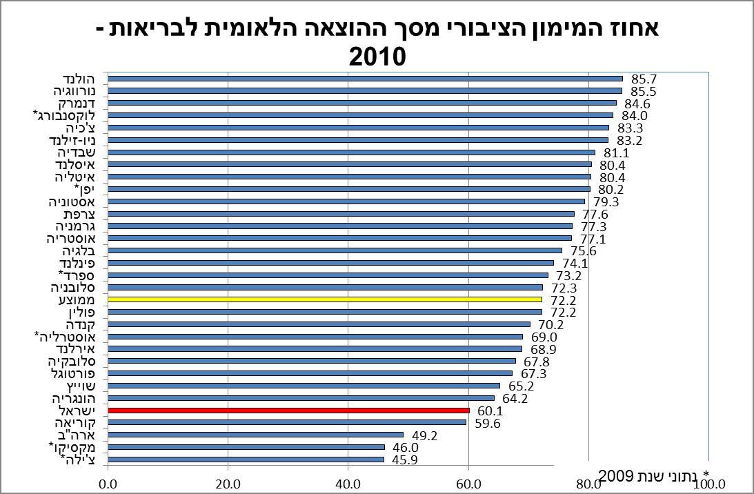 אחוז המימון הציבורי מסך ההוצאה הלאומית לבריאות - 2010