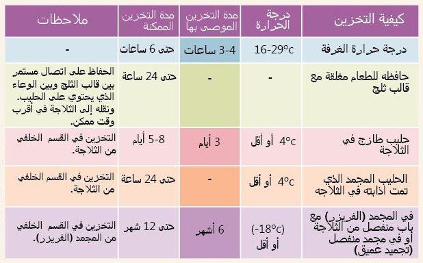 جدول كمية الحليب للرضع حسب الوزن 3a2ilati