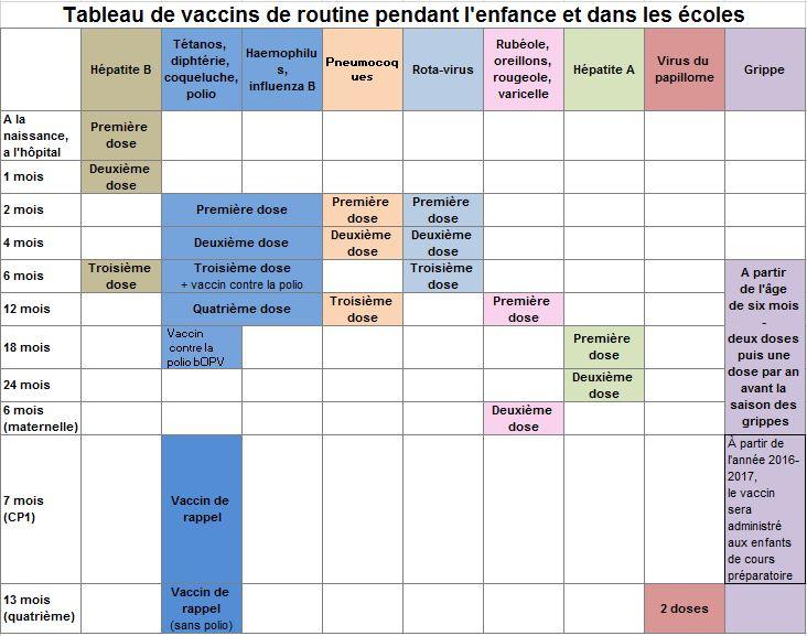 Populaire Vaccins pour les bébés et les enfants , Le Ministère de la Santé JV79